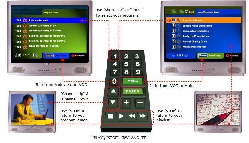 Enterprise IPTV Live TV Networking System