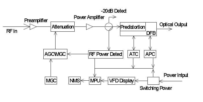 FCA-2500 VidOptic CATV Class EDFA Fiber Optic Amplifier