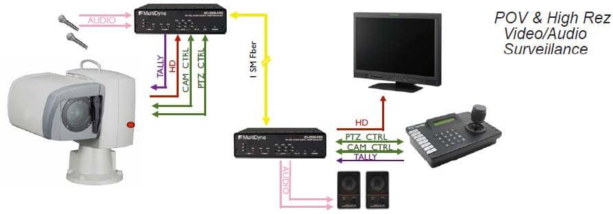 VidOptic FVT/FVR 2000 Series HD SDI 3Gbs Transmitter & Reciever
